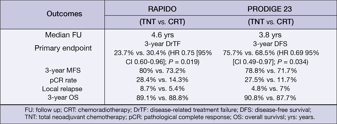 Main efficacy results of the phase III RAPIDO and PRODIGE 23 trials.